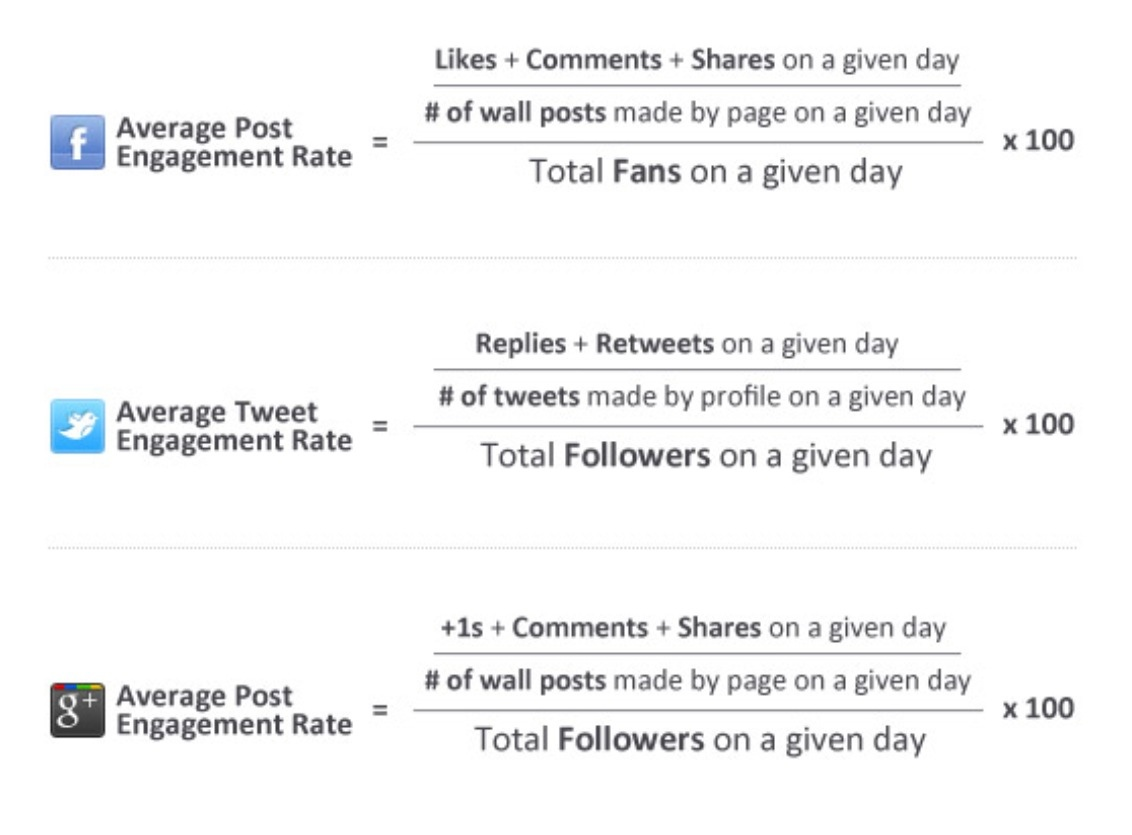 Social Media Engagement Metrics Formula Calculation by SocialBakers